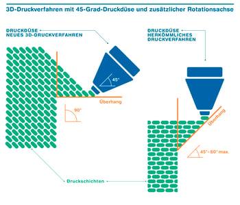 ZHAW_Infografik_RotBot