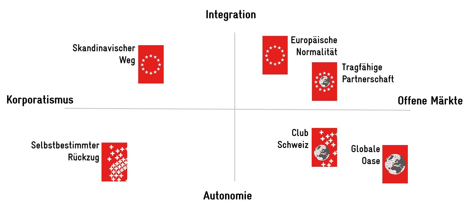 Weissbuch Schweiz - Sechs Skizzen der Zukunft